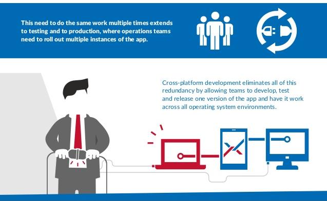 How does cross-platform development work