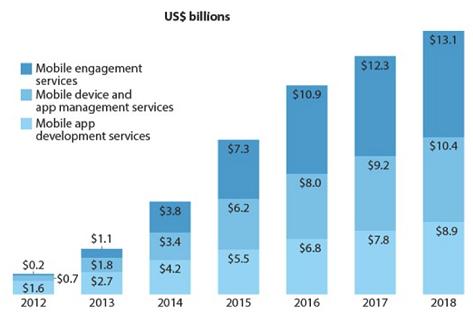 Mobile app market 2017