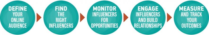 successful-influencer-marketing