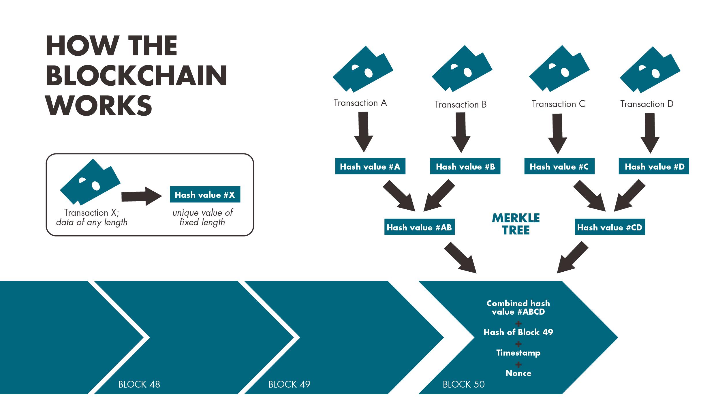 blockchain_workflow