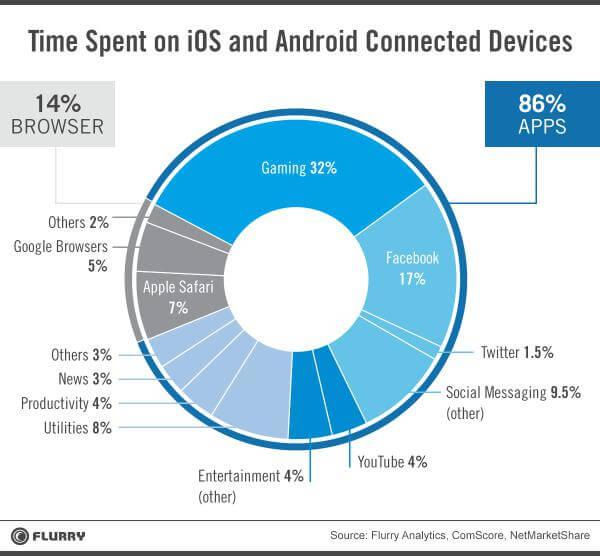 Mobile application useg