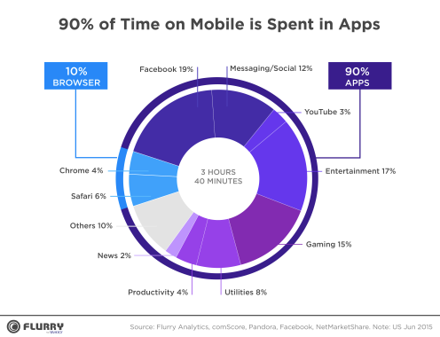 mobile-app-growth-chart
