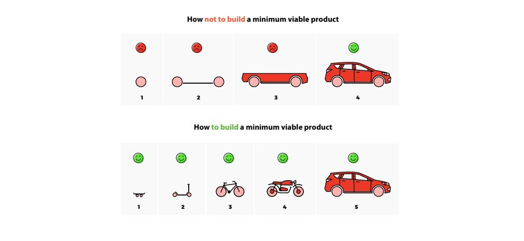 Steps to building an MVP