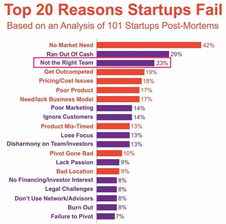 startup-fails